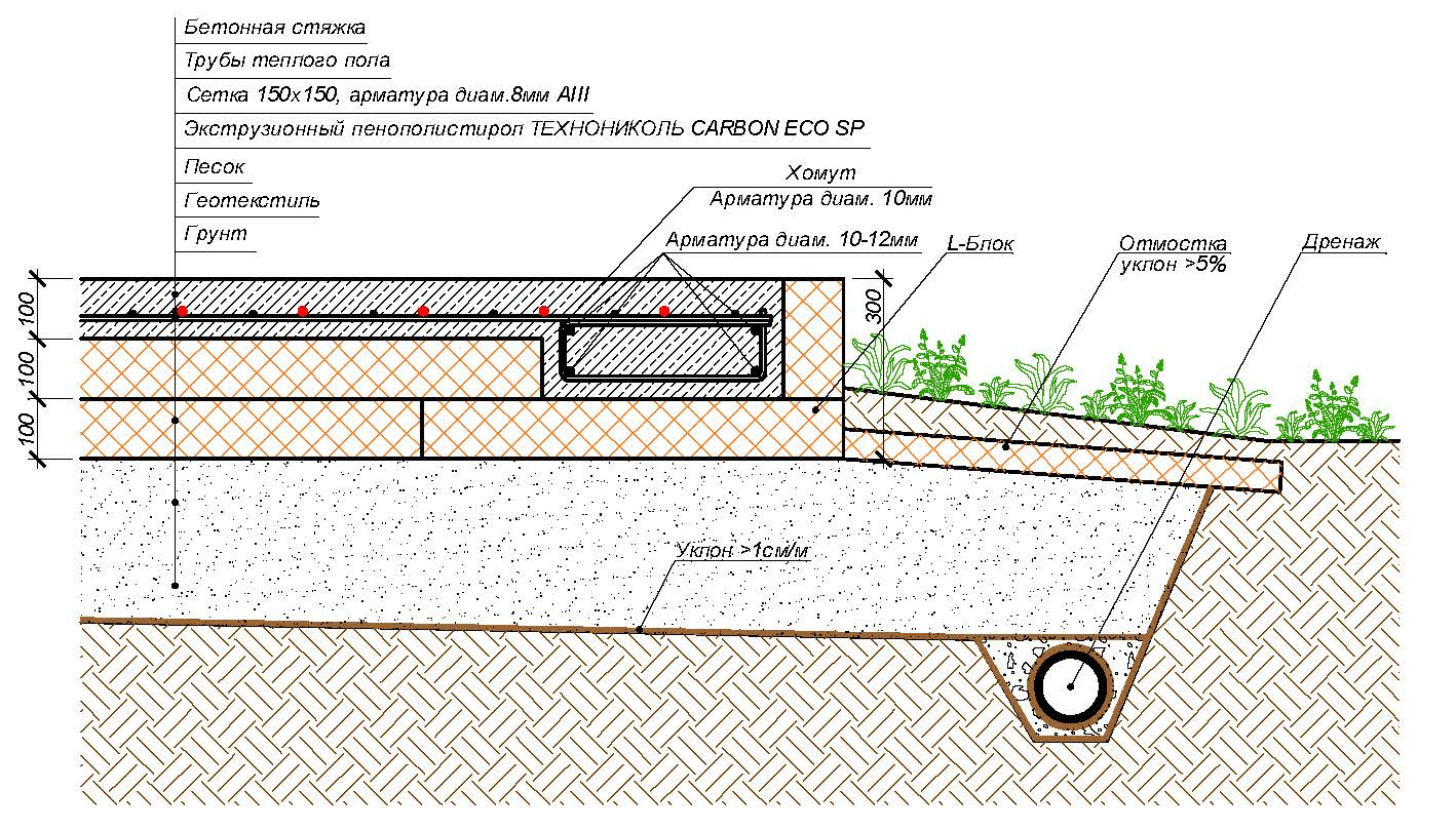 УШП — утеплённая шведская плита